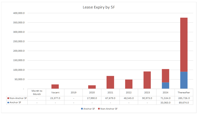 Lease expiry schedule